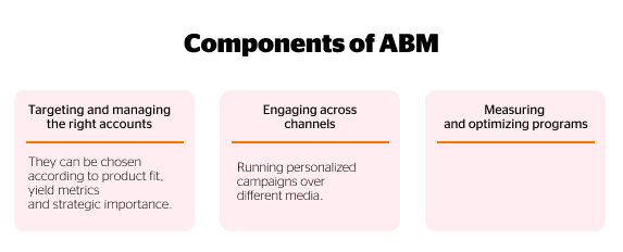 account based marketing components