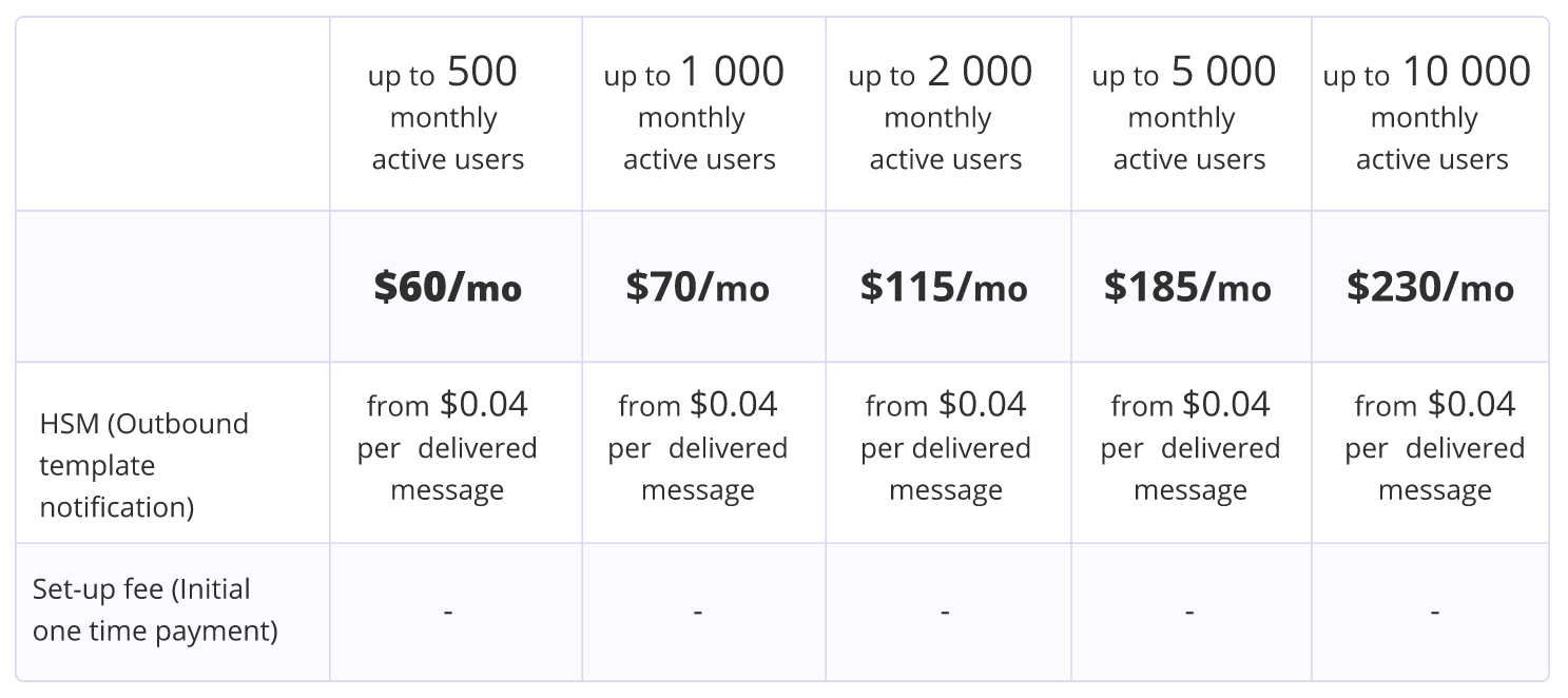 Edna pricing for Dashly users