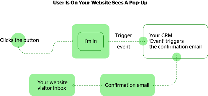 pop-up scenario for triggering email confirming template sending event